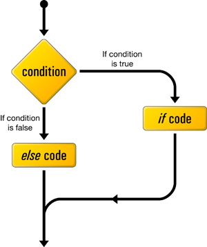if-then-else-flowchart-java