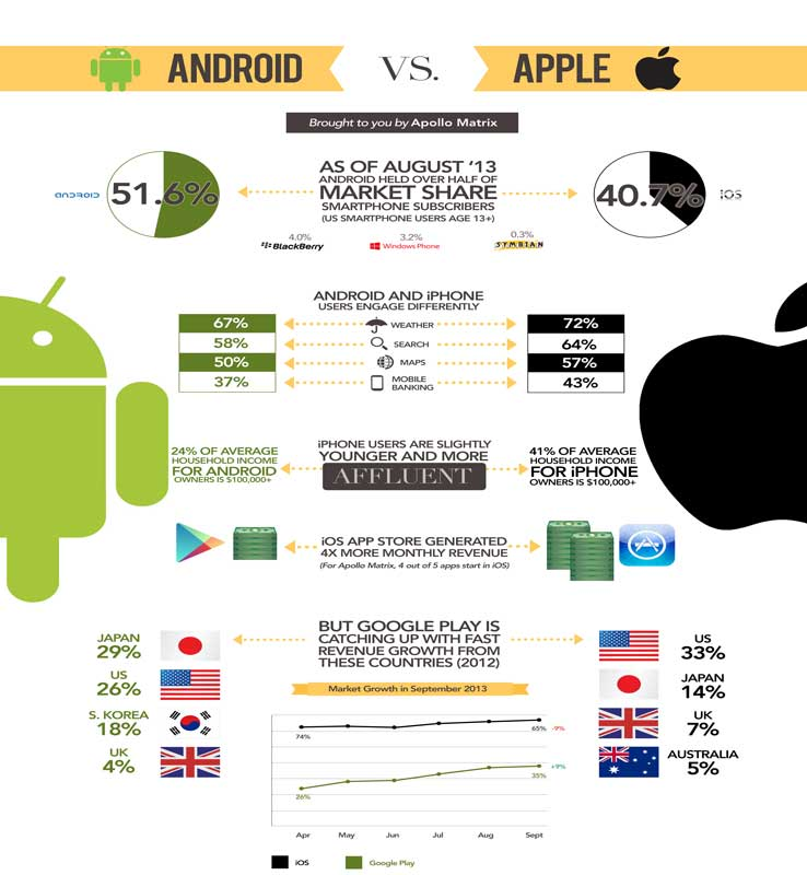 android-vs-apple-android-co-ba