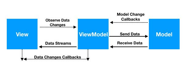 Example MVVM-ViewModel-LiveData-Retrofit2-RX-Kotlin - www